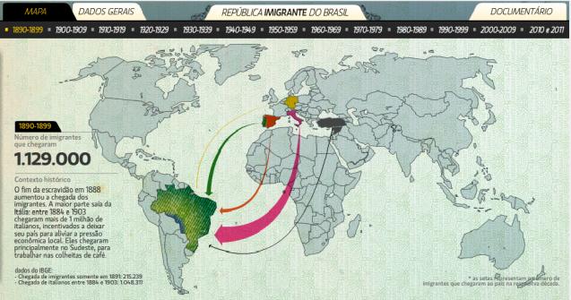 Infográfico multimídia – República Imigrante do Brasil